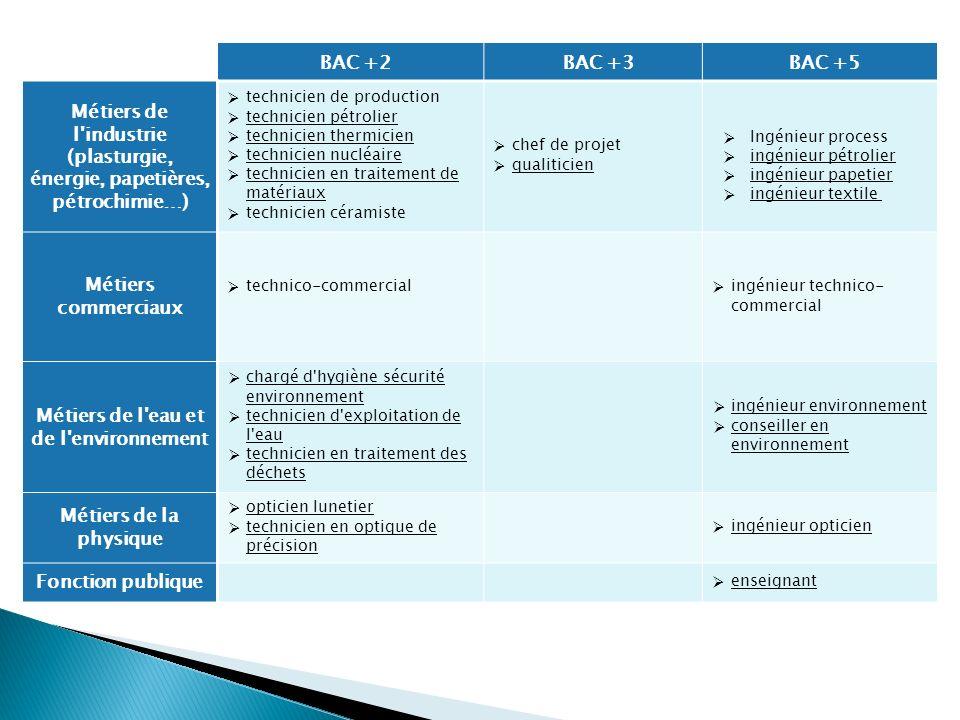 Métiers de l industrie (plasturgie, énergie, papetières, pétrochimie…)