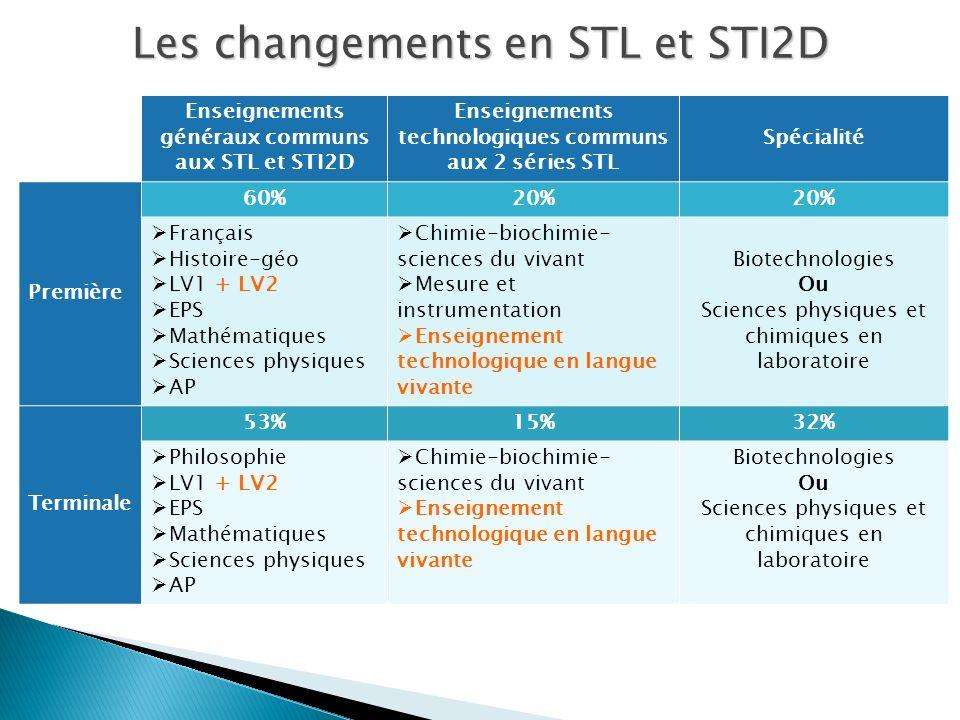 Les changements en STL et STI2D