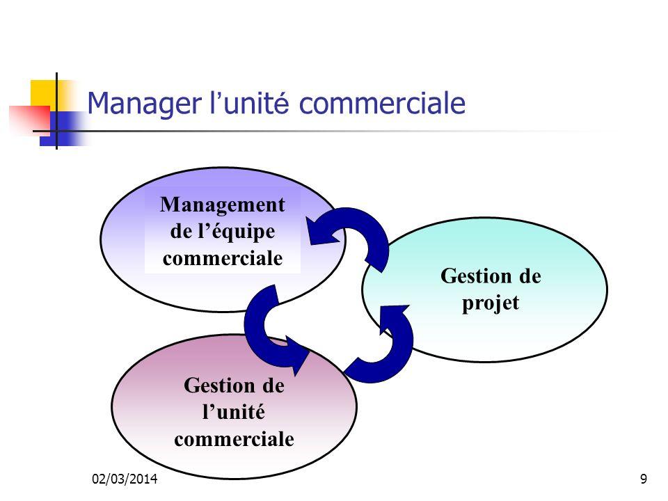 Manager l'unité commerciale