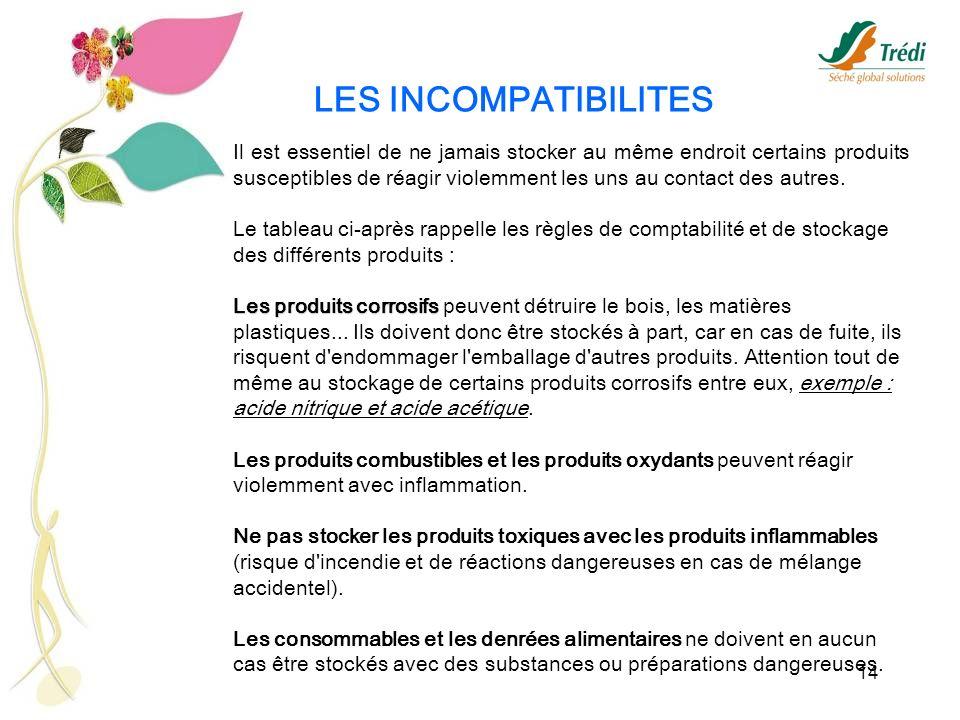 LES INCOMPATIBILITES