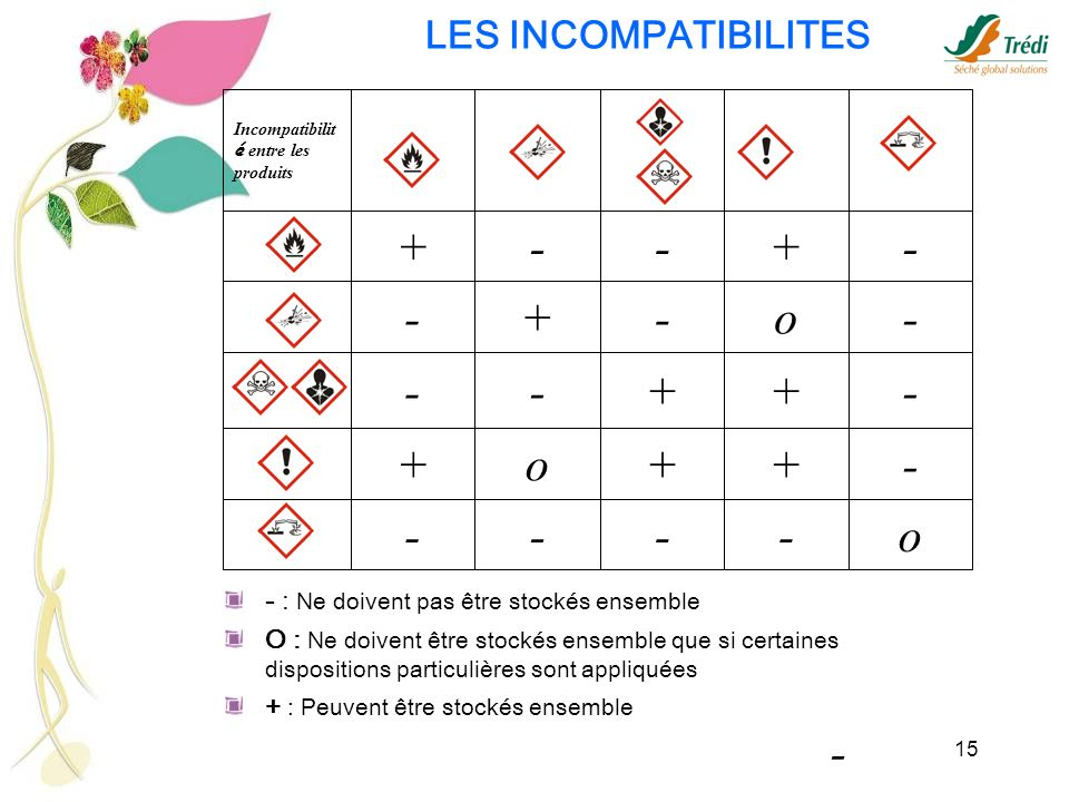 o - + - LES INCOMPATIBILITES - : Ne doivent pas être stockés ensemble