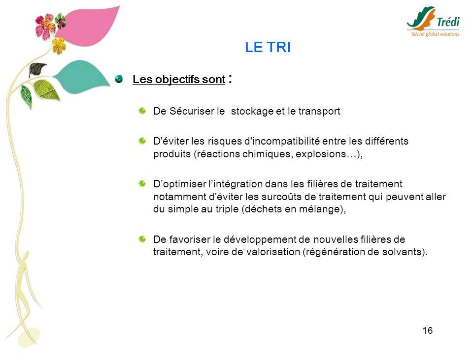 LE TRI Les objectifs sont : De Sécuriser le stockage et le transport