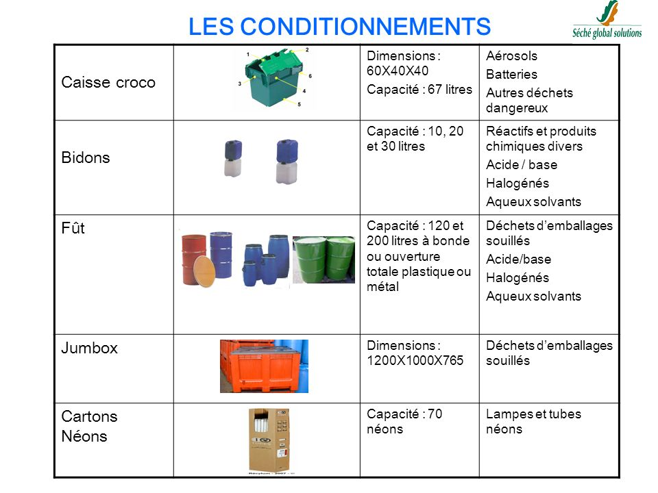 LES CONDITIONNEMENTS Caisse croco Bidons Fût Jumbox Cartons Néons