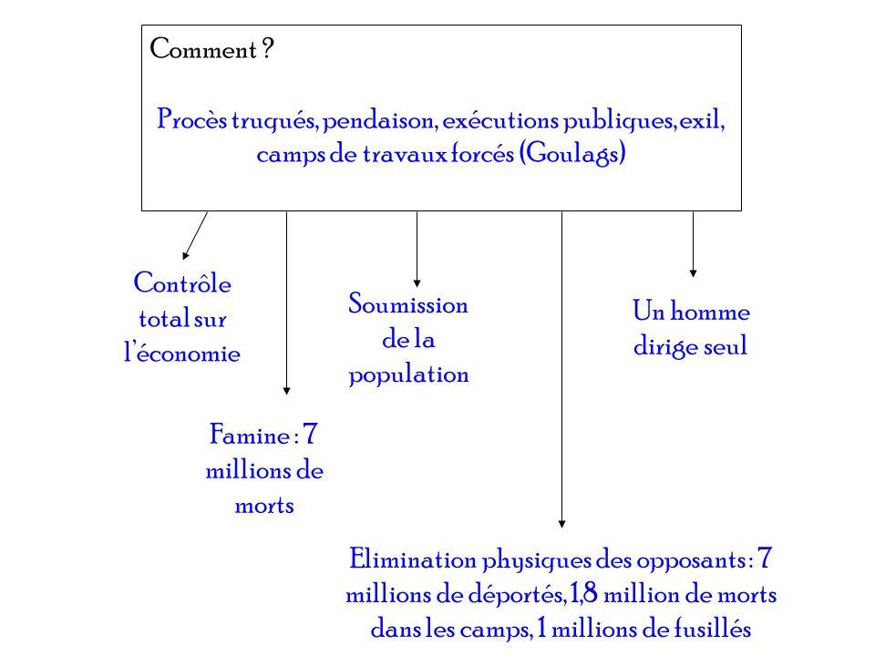 Contrôle total sur l'économie Soumission de la population