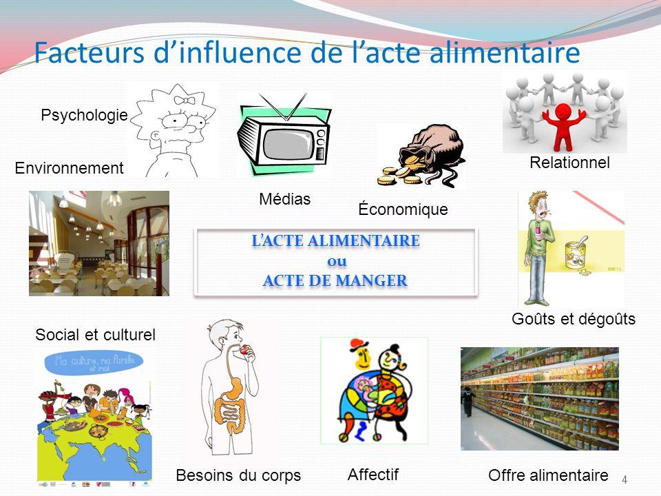 Facteurs d'influence de l'acte alimentaire