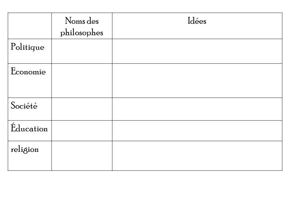 Noms des philosophes Idées Politique Economie Société Éducation religion