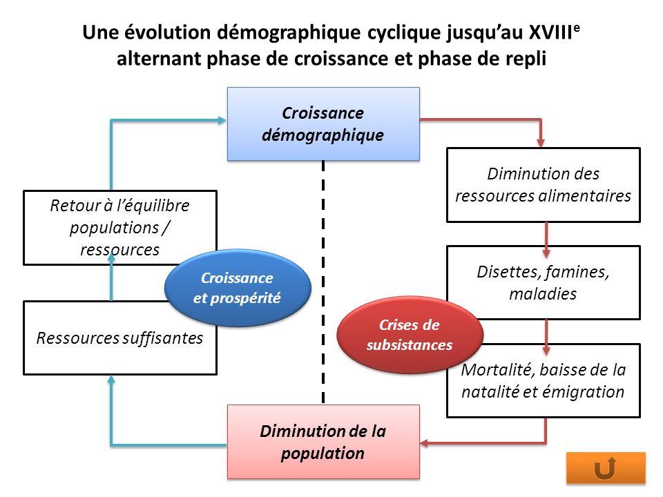 Une évolution démographique cyclique jusqu'au XVIIIe alternant phase de croissance et phase de repli