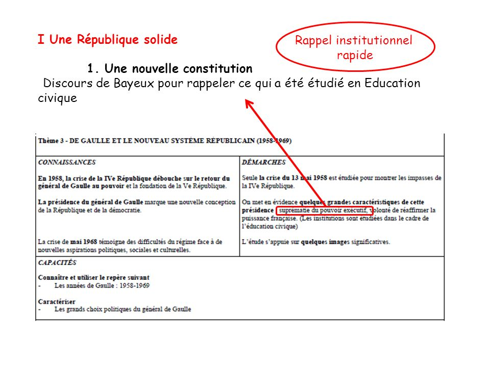 Rappel institutionnel