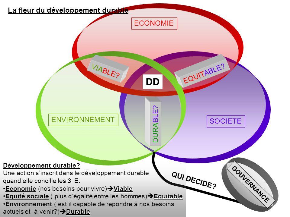 DD La fleur du développement durable ECONOMIE VIABLE EQUITABLE