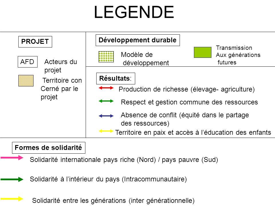LEGENDE PROJET Développement durable Modèle de développement AFD