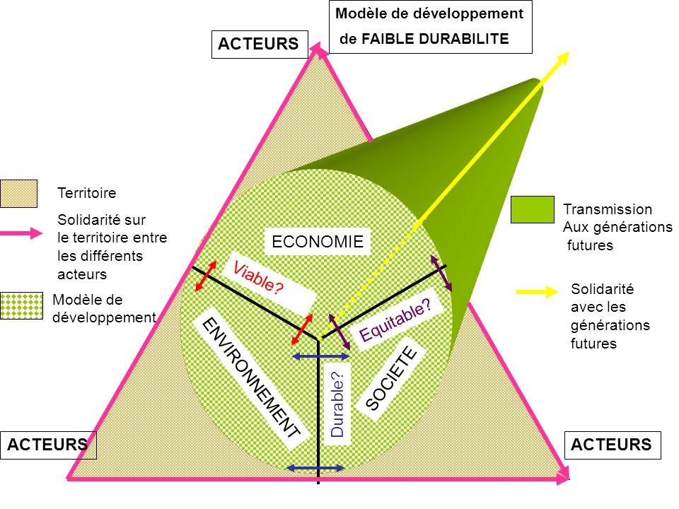 ACTEURS ECONOMIE Viable Equitable ENVIRONNEMENT SOCIETE Durable