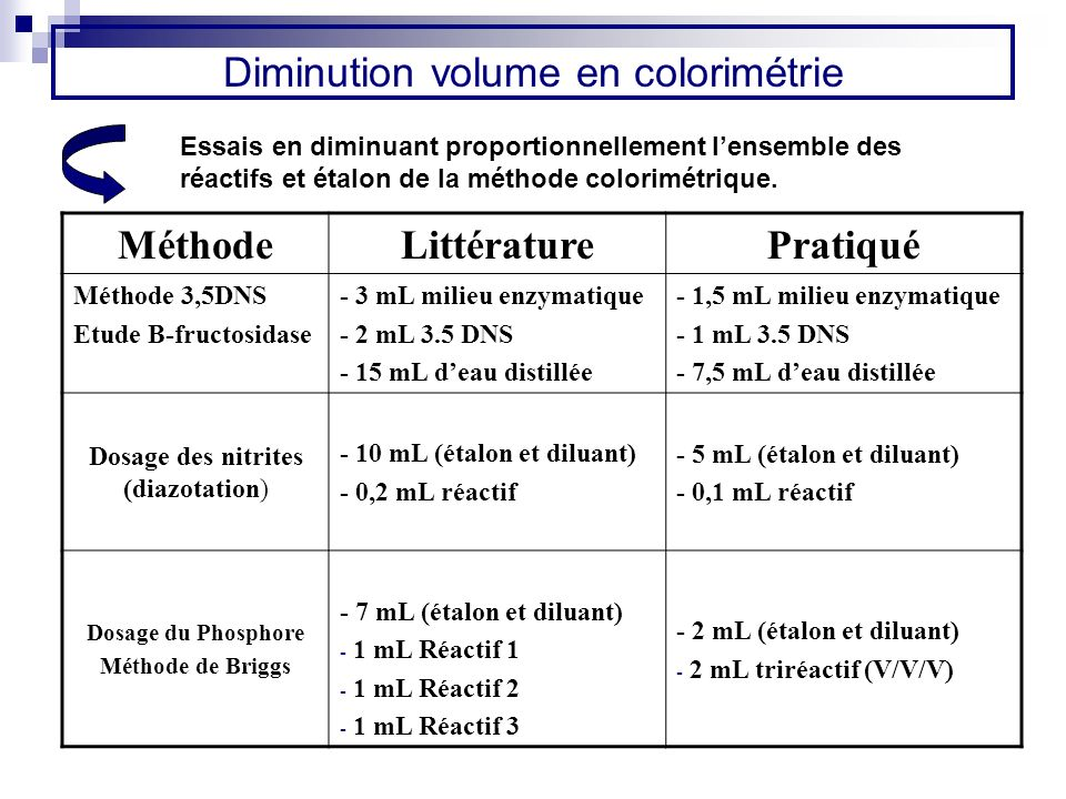 Diminution volume en colorimétrie