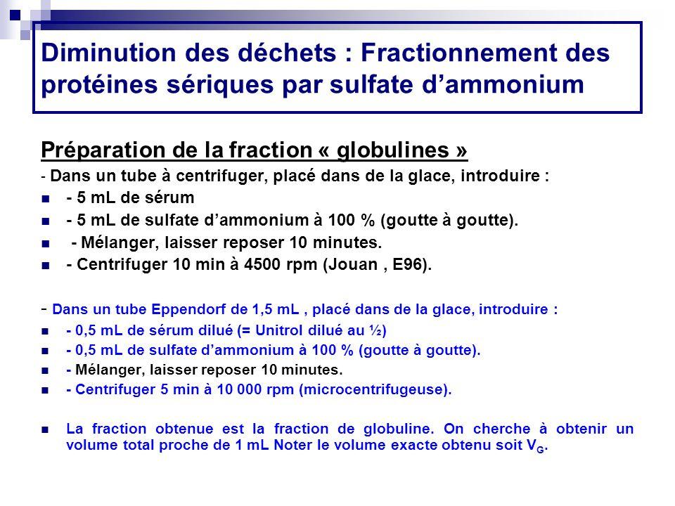 Diminution des déchets : Fractionnement des protéines sériques par sulfate d'ammonium