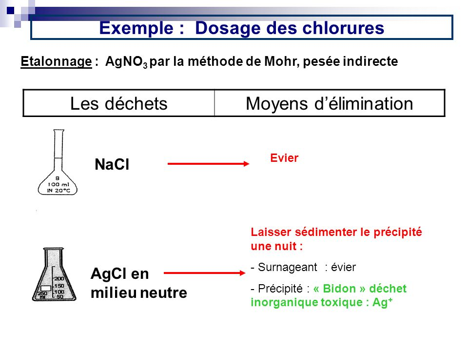 Exemple : Dosage des chlorures