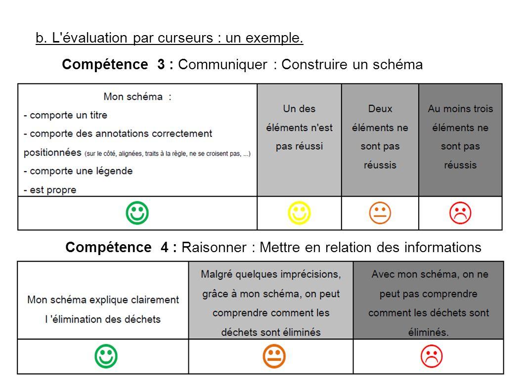 b. L évaluation par curseurs : un exemple.