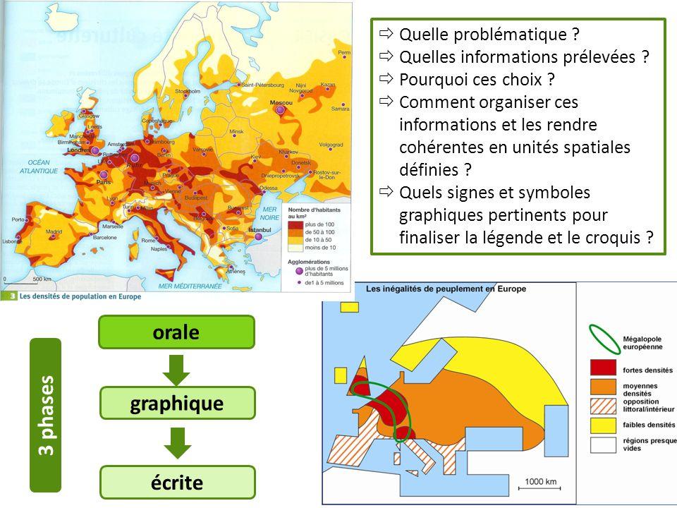 orale graphique 3 phases écrite