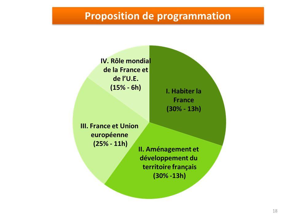 Proposition de programmation