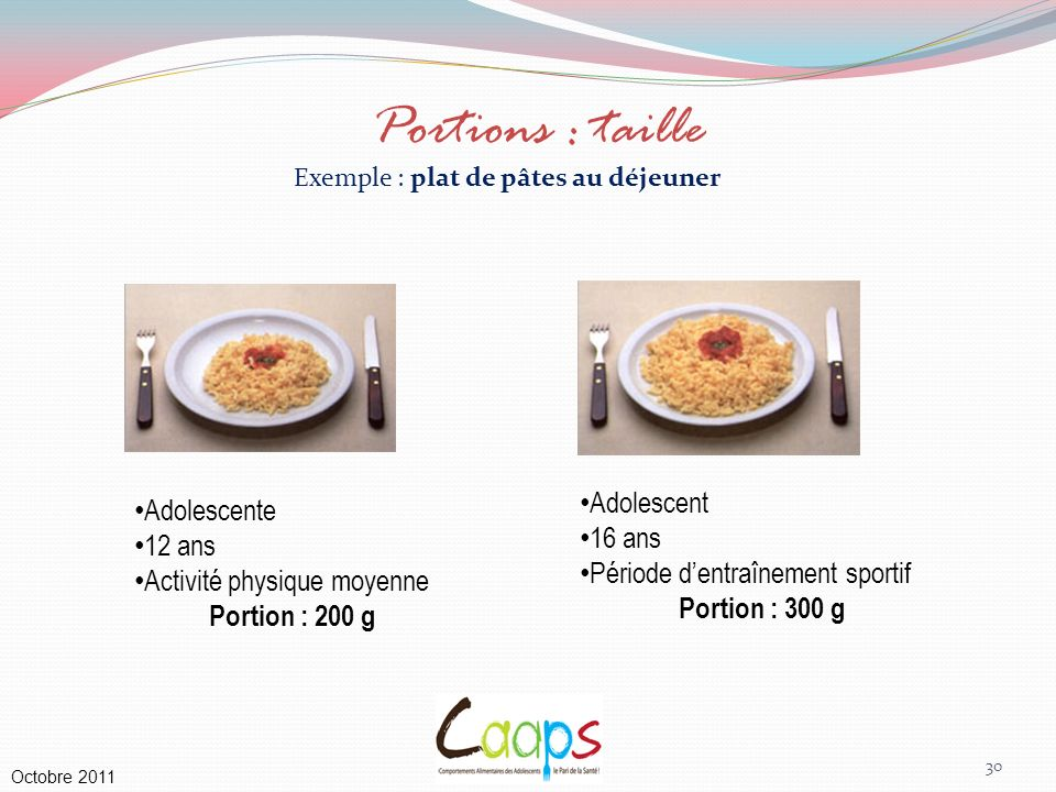 Exemple : plat de pâtes au déjeuner