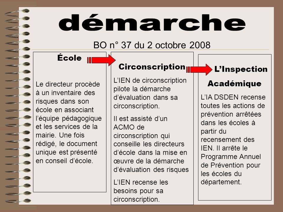 démarche BO n° 37 du 2 octobre 2008 École Circonscription L'Inspection