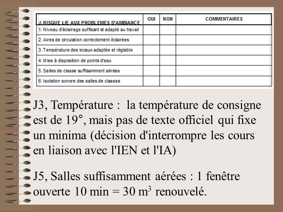 J3, Température : la température de consigne est de 19°, mais pas de texte officiel qui fixe un minima (décision d interrompre les cours en liaison avec l IEN et l IA)