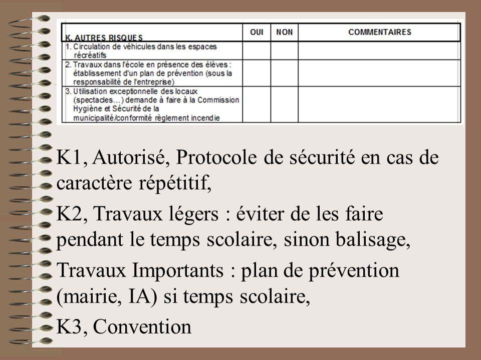 K1, Autorisé, Protocole de sécurité en cas de caractère répétitif,