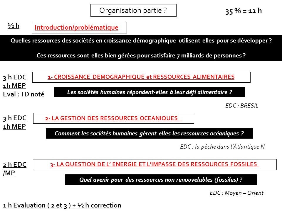 Organisation partie 35 % = 12 h ½ h Introduction/problématique