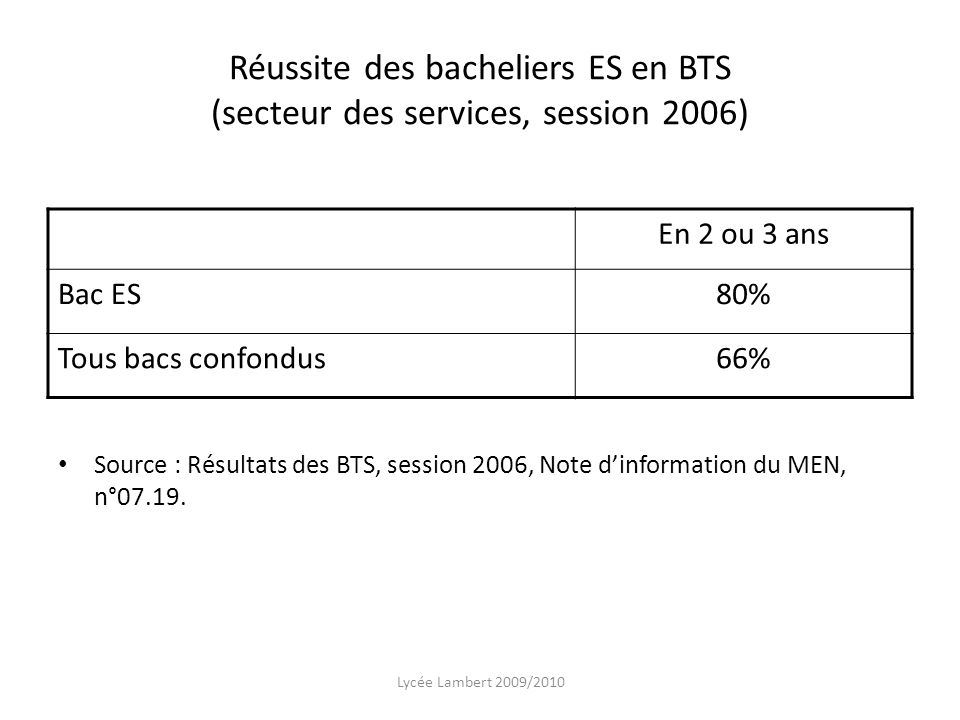 Réussite des bacheliers ES en BTS (secteur des services, session 2006)