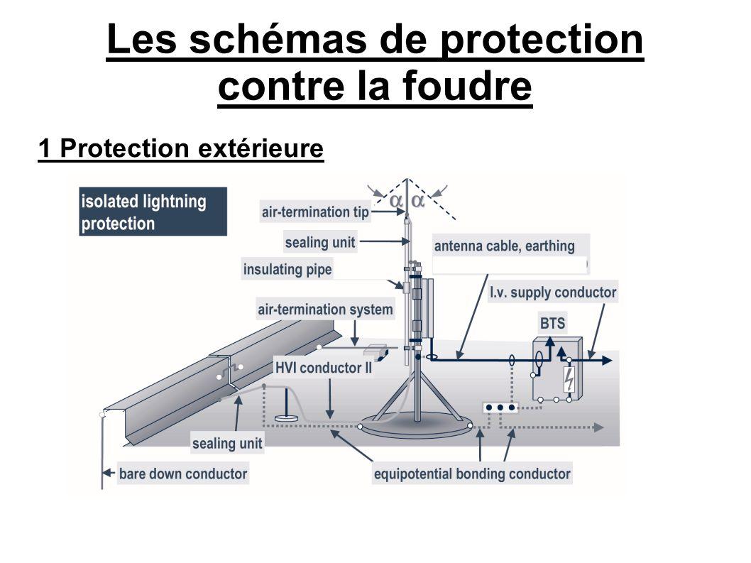 Les schémas de protection contre la foudre