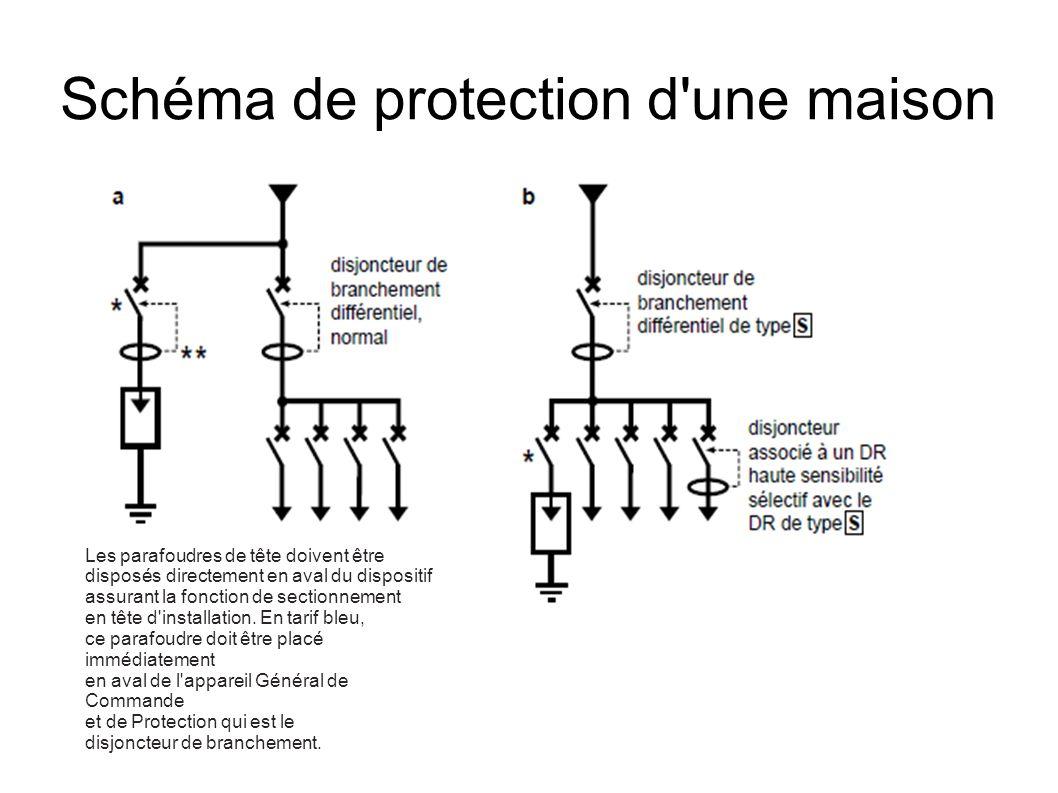 Schéma de protection d une maison