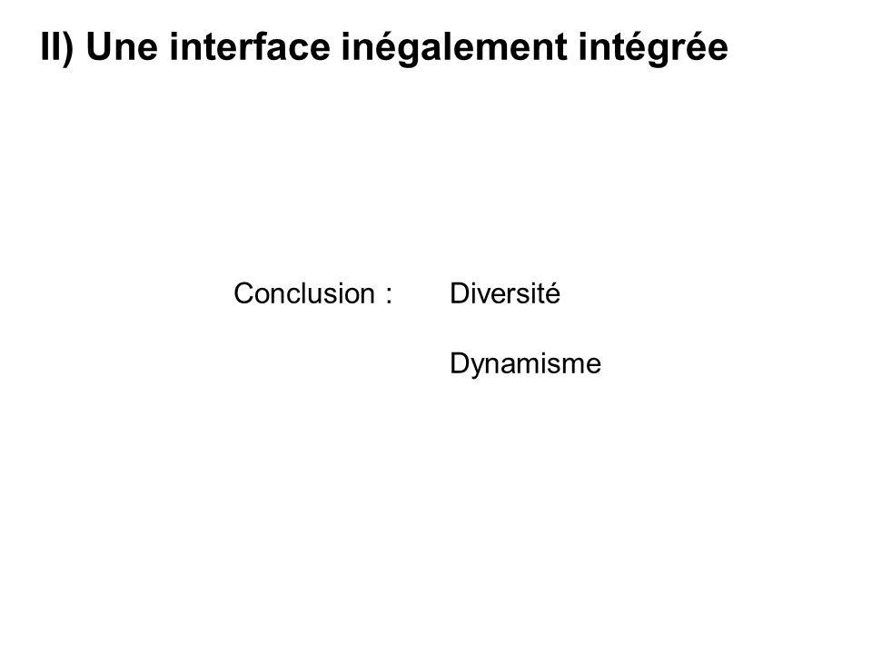II) Une interface inégalement intégrée