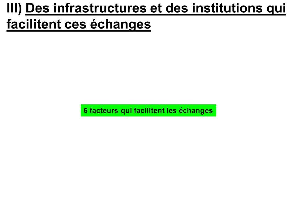 III) Des infrastructures et des institutions qui facilitent ces échanges