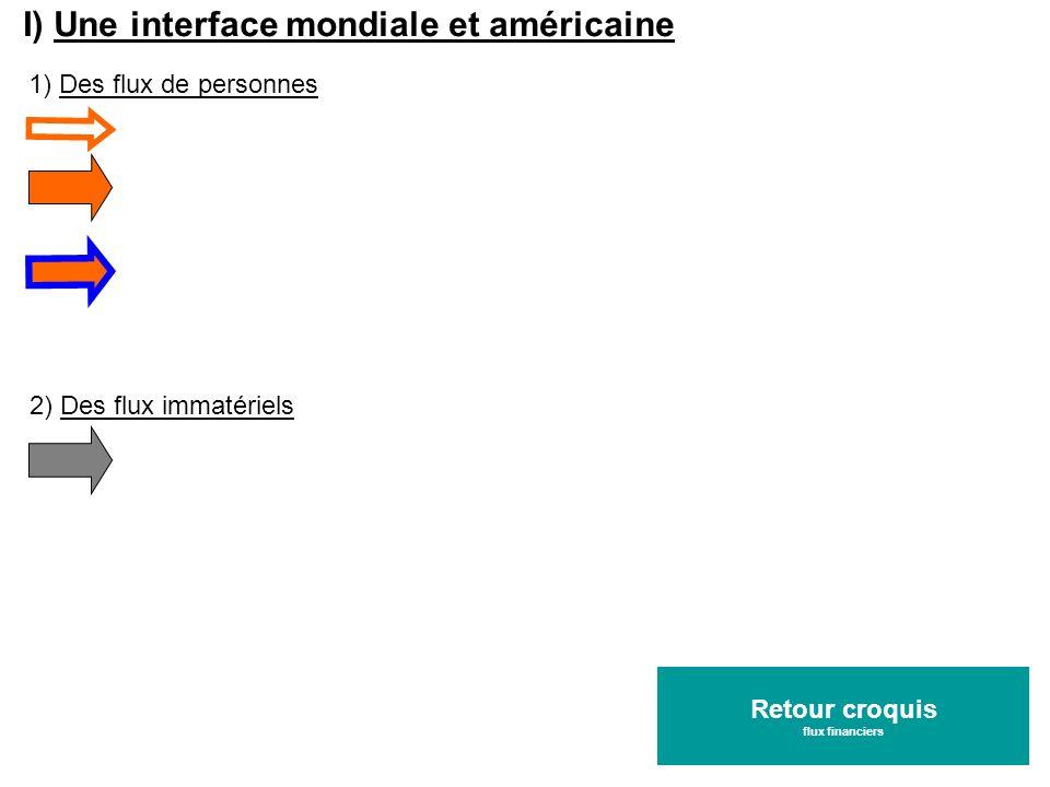 I) Une interface mondiale et américaine