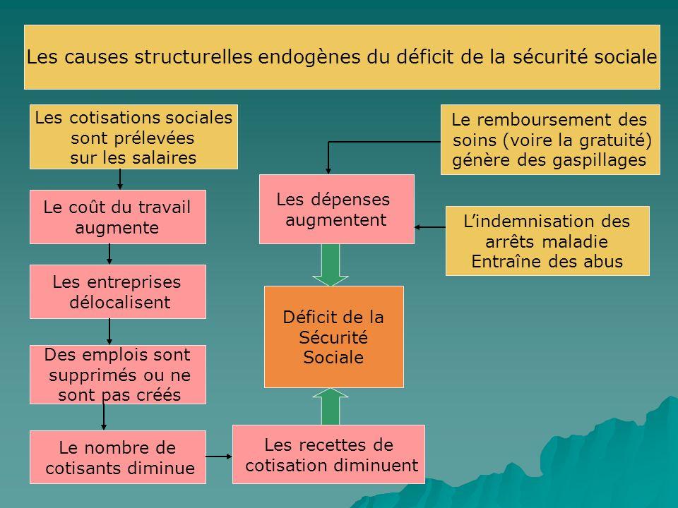 Les causes structurelles endogènes du déficit de la sécurité sociale