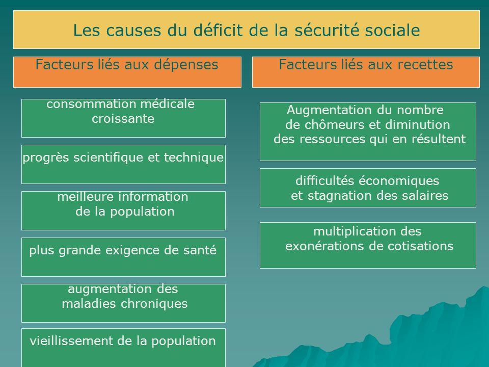Les causes du déficit de la sécurité sociale