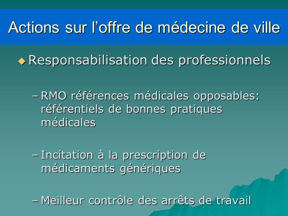 Actions sur l'offre de médecine de ville