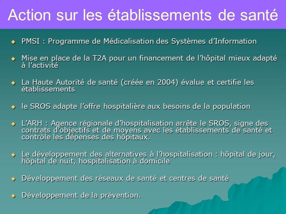 Action sur les établissements de santé
