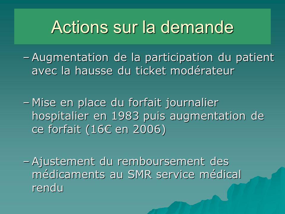 Actions sur la demande Augmentation de la participation du patient avec la hausse du ticket modérateur.