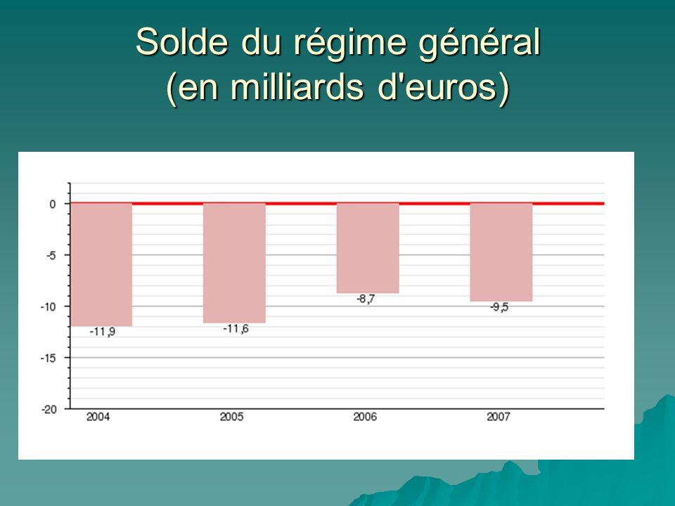 Solde du régime général (en milliards d euros)