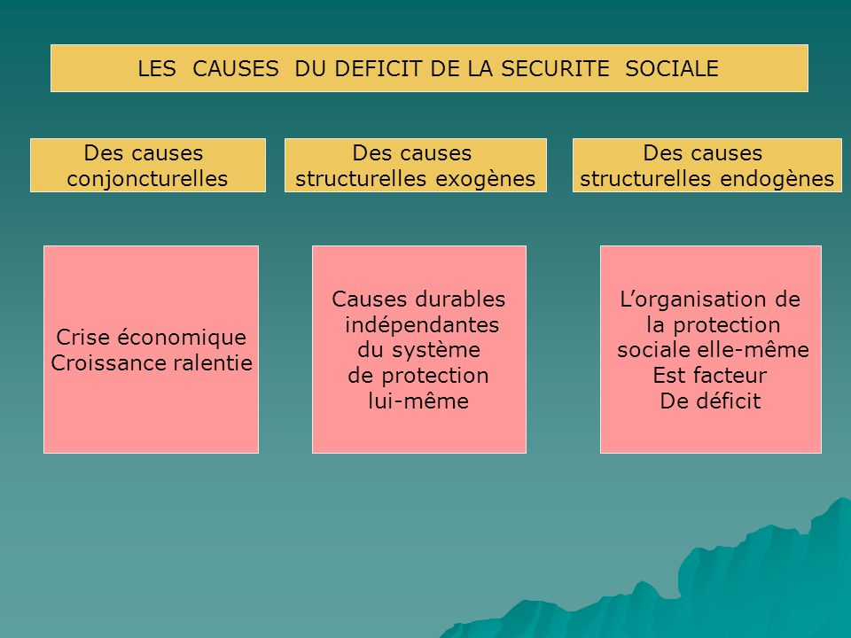 LES CAUSES DU DEFICIT DE LA SECURITE SOCIALE