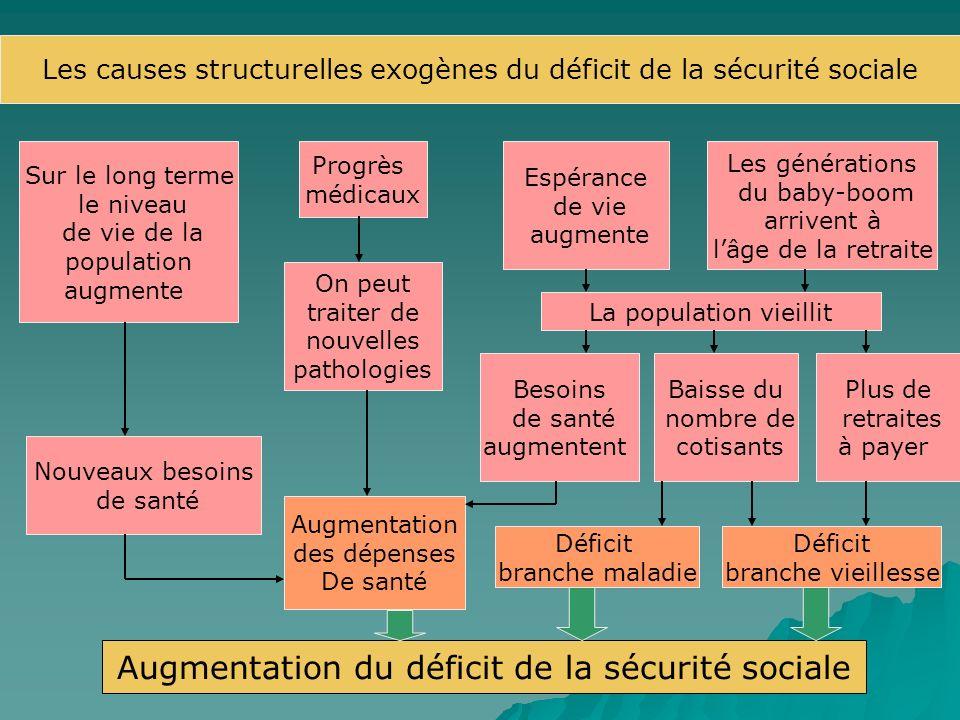 Augmentation du déficit de la sécurité sociale