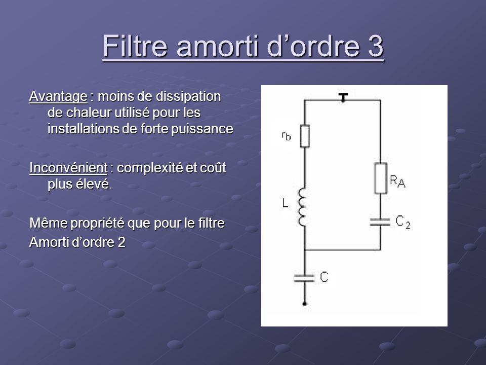 Filtre amorti d'ordre 3 Avantage : moins de dissipation de chaleur utilisé pour les installations de forte puissance.