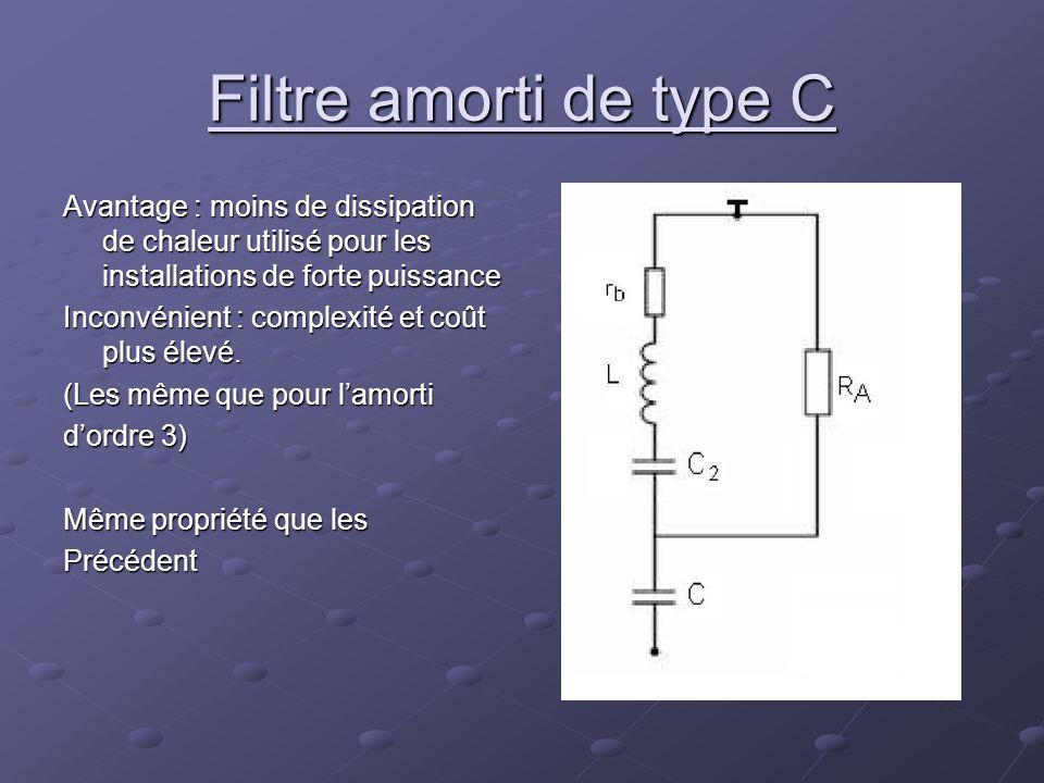Filtre amorti de type C Avantage : moins de dissipation de chaleur utilisé pour les installations de forte puissance.
