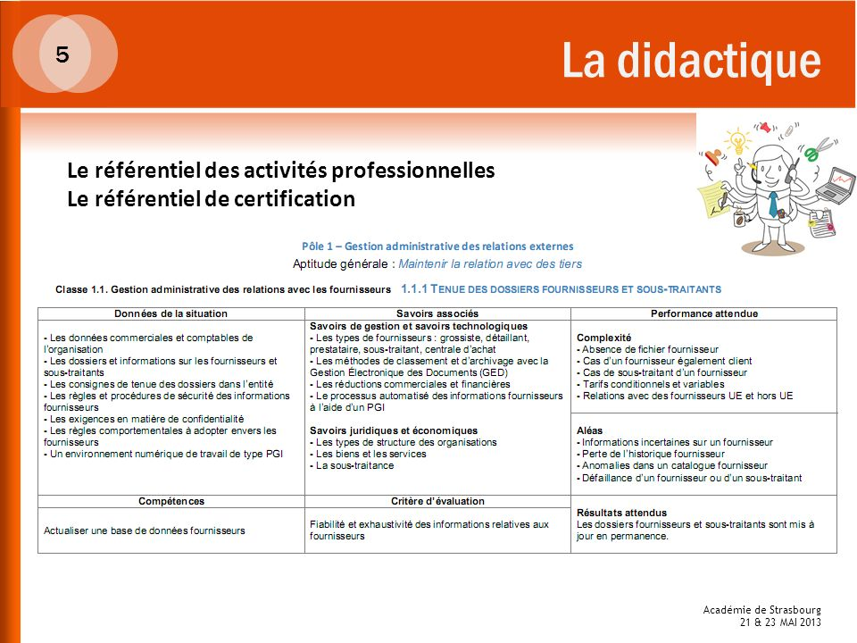La didactique 5 Le référentiel des activités professionnelles