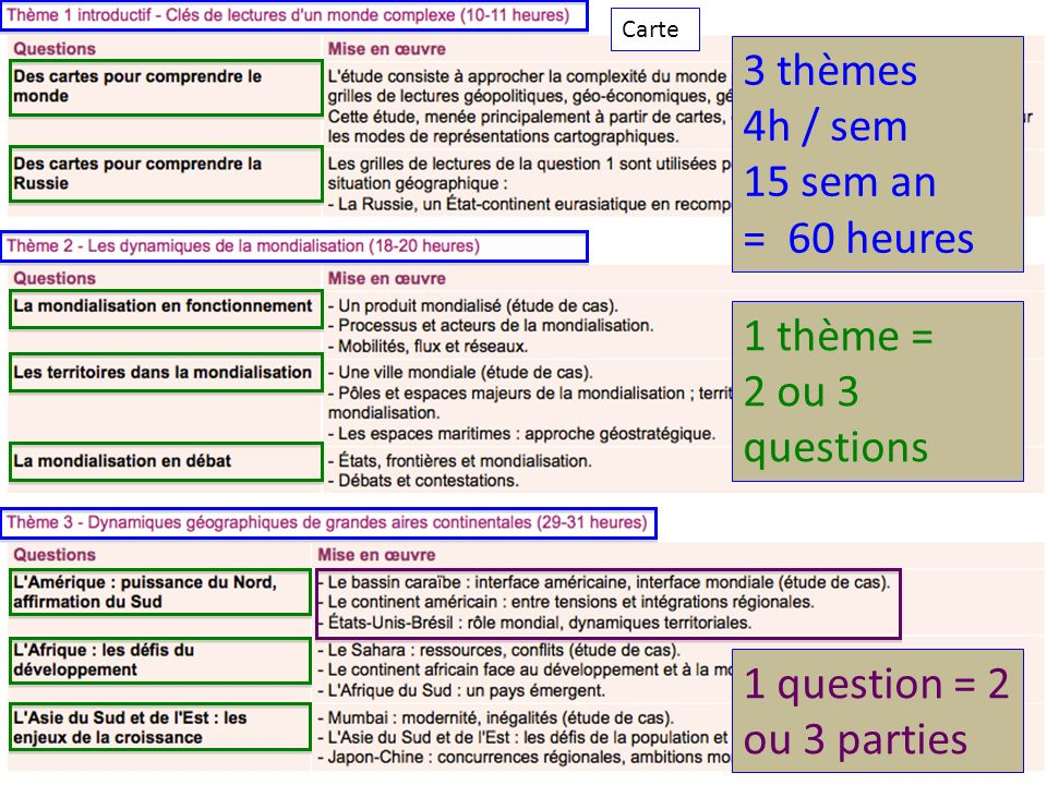 3 thèmes 4h / sem 15 sem an = 60 heures 1 thème = 2 ou 3 questions