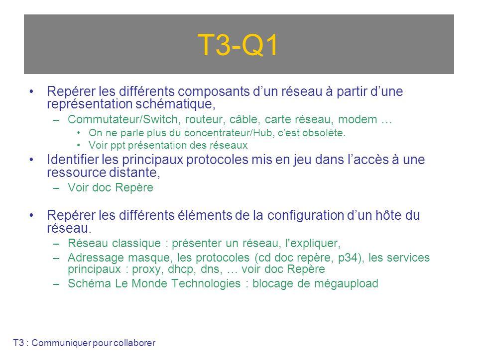 T3-Q1 Repérer les différents composants d'un réseau à partir d'une représentation schématique,