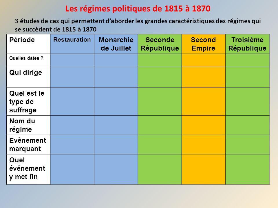 Les régimes politiques de 1815 à 1870