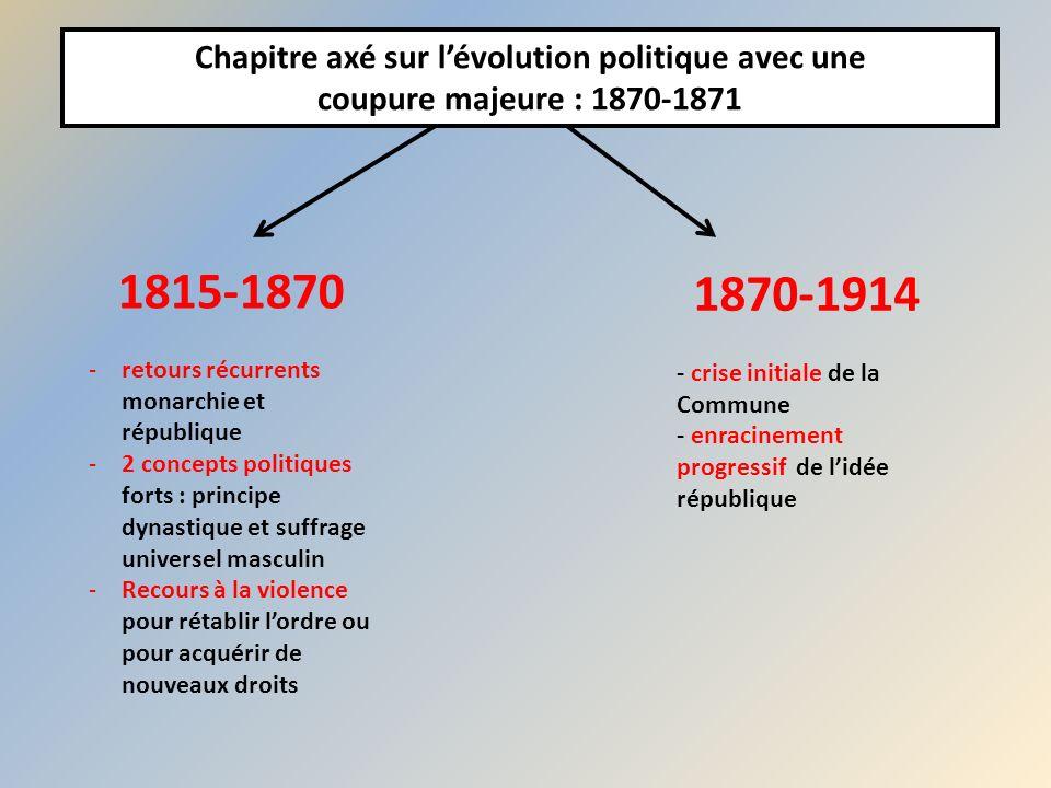 Chapitre axé sur l'évolution politique avec une coupure majeure : 1870-1871