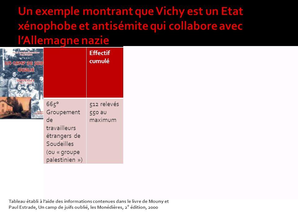 Un exemple montrant que Vichy est un Etat xénophobe et antisémite qui collabore avec l'Allemagne nazie