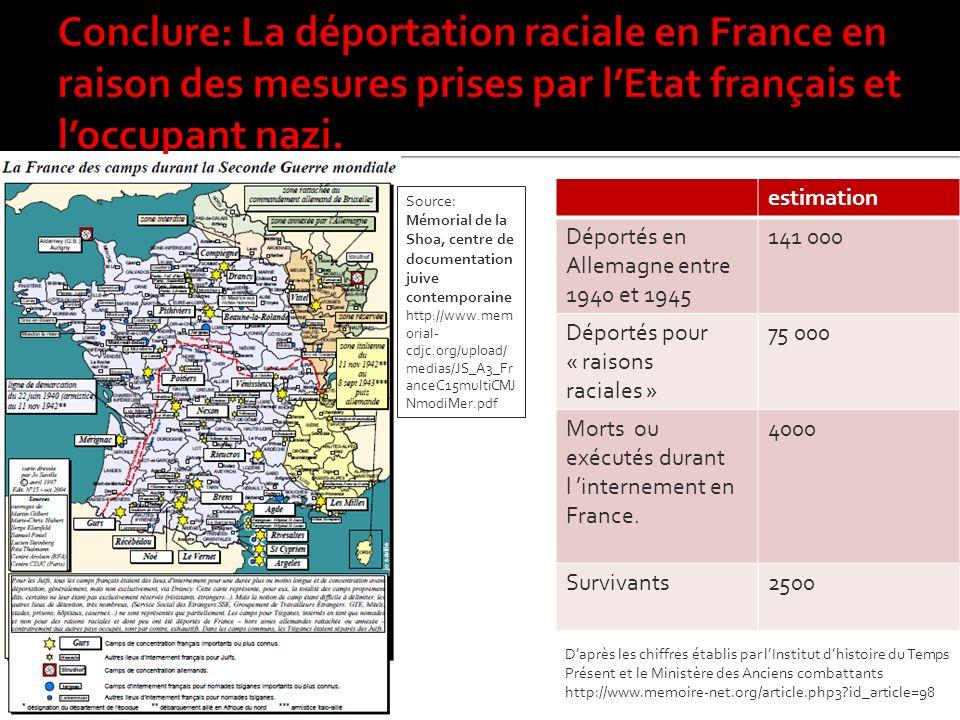 Conclure: La déportation raciale en France en raison des mesures prises par l'Etat français et l'occupant nazi.