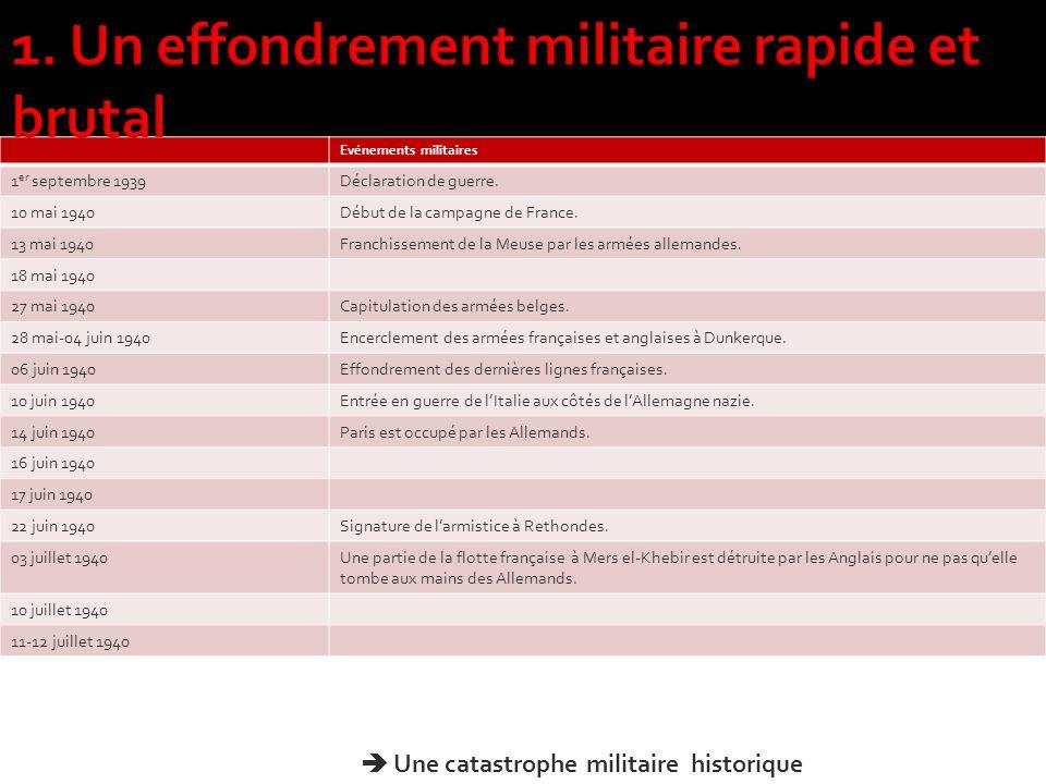 1. Un effondrement militaire rapide et brutal